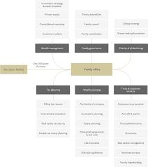 Services Corpia Asset Management