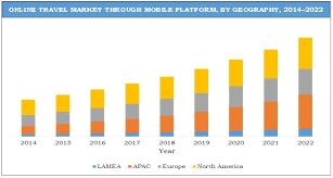travel market size share