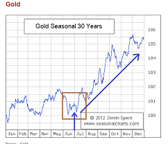 Gold Seasonal Chart 30 Years Agoracom Small Cap Investment Stock Synergy Momentum