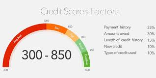 Credit Score Range What Is A Good Credit Score 2019