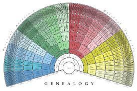 Genealogy Fan Chart Genealogy Charts Treeseek Com Cool Printable Fan Charts