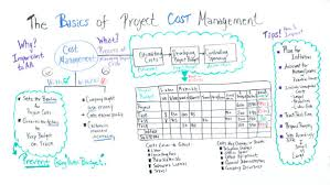 How To Prepare An Estimate The Basics Of Project Cost Management