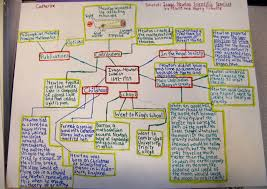 poster for school project get inspired with biography research part 2 project ideas