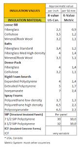 Cellulose Insulation R Value Chart R Value And U Value Insulation Materials