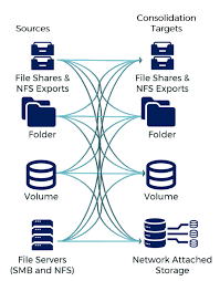 Filesystem Restructuring | Data Dynamics, Inc