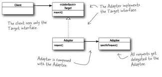 Adapter Pattern Enchanting Adapter Pattern PJx