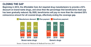 Medicare Donut Hole Chart 2016 Down The Donut Hole The Medicare Coverage Gap Financial