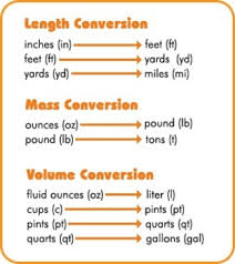 Converting English To Metric Chart Customary And Metric Conversion Quiz And Review