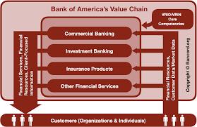 Bank Of America Organizational Chart Bank Of America Vrio Vrin Analysis Value Chain Analysis