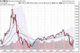 Nasdaq Index Chart History Nikkei And Nasdaq History Being Remade Afraid To Trade