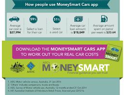 new car releases for 2015 in australiaCar buying in Australia  ASICs MoneySmart