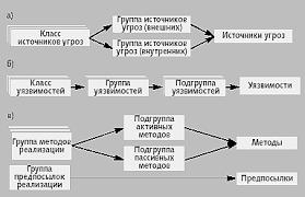 Дипломная работа Методы и средства защиты информации в сетях  Рис 3 Структура классификаций а Источники угроз б Уязвимости в Методы реализации