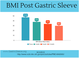 Bmi Chart For Gastric Bypass Comparison Of Sleeve Gastrectomy With Other Bariatric