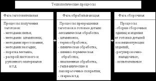 Реферат Производственный процесс предприятия и принципы его  Фазная структура технологических процессов