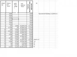 50 Complete Black Desert Failstack Table