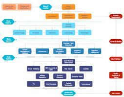 Website Design Workflow Chart Contoh Flowchart