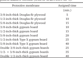Pdf Fire Resistance Of Wood Members With Directly Applied