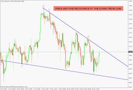 Dow Futers British Pound Japanese Yen