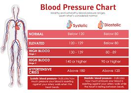 High Blood Pressure Archives International Insurance