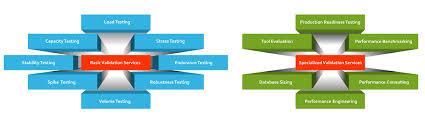 Performance Engineering Performance Testing Veritest
