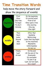 Transistion Words Traffic Light Time Transition Words Poster For Narratives Ccss