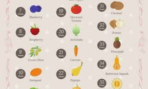 Pregnancy Fruit Size Chart 31 Unusual Pregnancy Fruit Size Chart