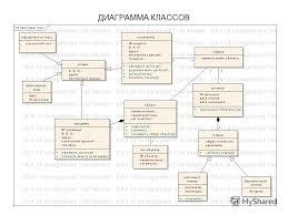 Презентация на тему Презентация для курсовой работы на тему  5 ДИАГРАММА КЛАССОВ