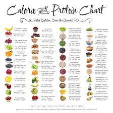 Vegan Nutrition Chart Pdf Dimitar Bakalov Dbakalov80 On Pinterest