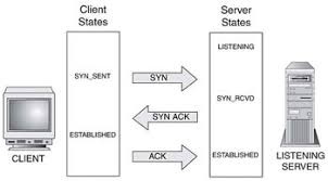 Most Common Interview Questions On Osi Model