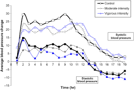 Blood Pressure After Exercise Chart The Average Change In Ambulatory Systolic And Diastolic