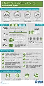 faq sheet. children\u0027s mental health facts faq sheet