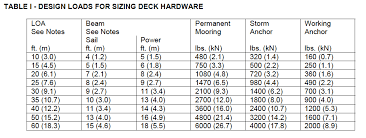 anchor bolt sizes. Exellent Sizes ABYC Load Table To Anchor Bolt Sizes