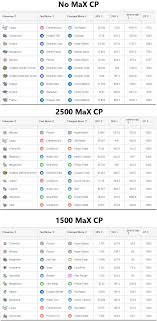 Highest Tdo Pokemon At No Limit 2500 Cp 1500 Cp Imgur