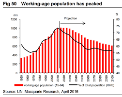 Chinas Working Age Population Peaked Business Insider