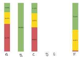 Amcharts Stacked Column Chart Handle Empty Bars In Column Chart In Amcharts Stack Overflow