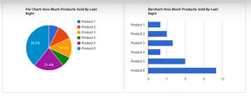 Google Chart With Php And Mysql Learn Programming With