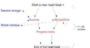 Heart Beat Chart The Flow Chart Of A Heart Beat Download Scientific Diagram