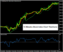 Chart Time Frames For Trading Stock Indices