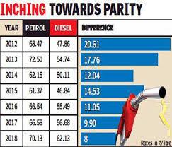 Petrol And Diesel Price In India Chart 2017 Diesel Petrol Price Gap Diesel Petrol Price Gap Narrows