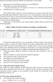 Earth Mat Design Calculation Pdf Design Of Earthing System For 400 Kv Ac Substation A Case