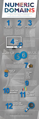 ggrg s infographic about numeric domain names