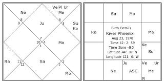 River Phoenix Natal Chart River Phoenix Birth Chart River Phoenix Kundli Horoscope