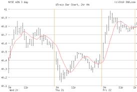 Astrazeneca Nyse Azn Stock Chart Quotes Ino Com