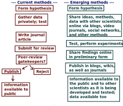 science  current vs emerging methods of science in terms of pathways png