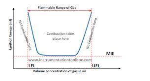 Lel And Uel Chart Process Safety Basics Of Uel Lel Of Hazardous Gases