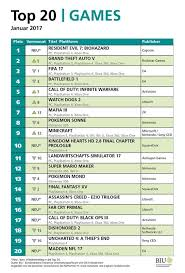 Charts Deutschland Aktuell 15 Exact Deutsche Single Chart Aktuell