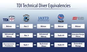 tdi equivalent ratings with other scuba diving agencies sdi tdi erdi