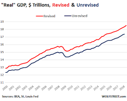 Us Gdp Chart 2008 The Big Adjustments In Real Gdp Seeking Alpha
