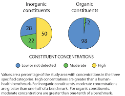 Constituent Concentration Pie Chart For The Cambrian