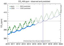 A New Peak For Carbon Dioxide Levels World Economic Forum